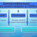 Диверсификация при инвестициях в ПИФы