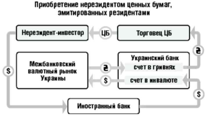 Де купити акції українських підприємств